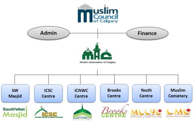 MAC Structure (from http://muslimsincalgary.ca/mcc-mcfc-mac-muslims-of-calgary-3/)
