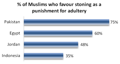 Source: 2013 Pew Research poll: The World's Muslims: Religion, Politics and Society